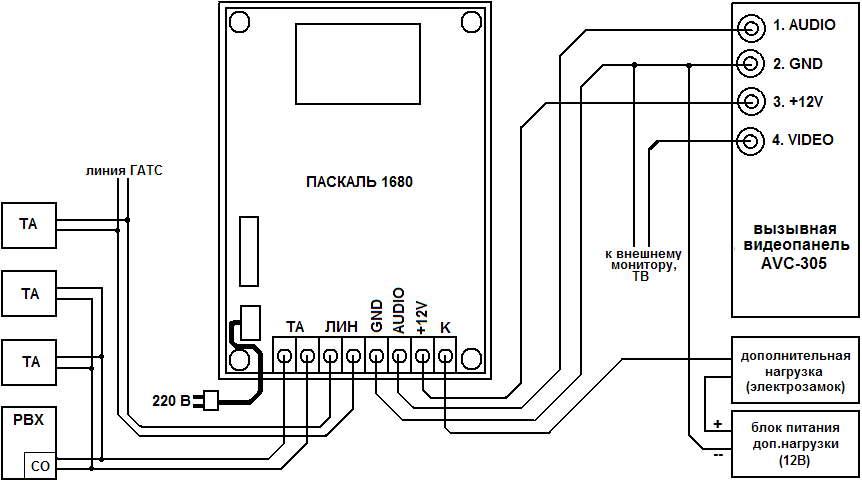 Вызова со стороны домофонной системы нет.  Подключенные ТА используются в обычном режиме работы - поднятие трубки...